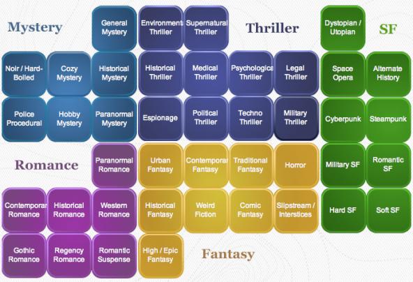 Literary_Genres