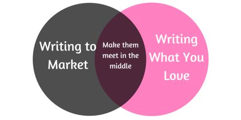 Writing to Market