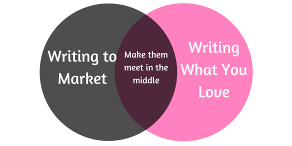 Writing to Market