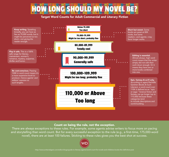 how long is a novel graphic