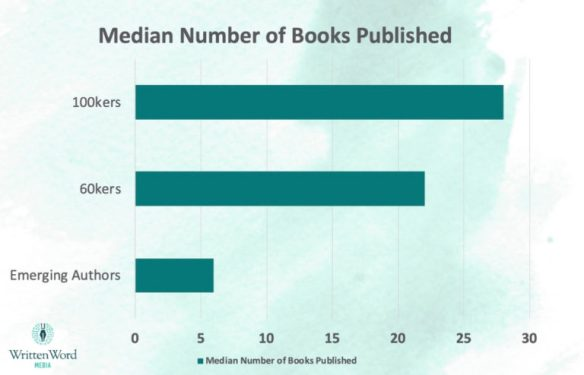 Marketing-Is-Hard-average number of books per author