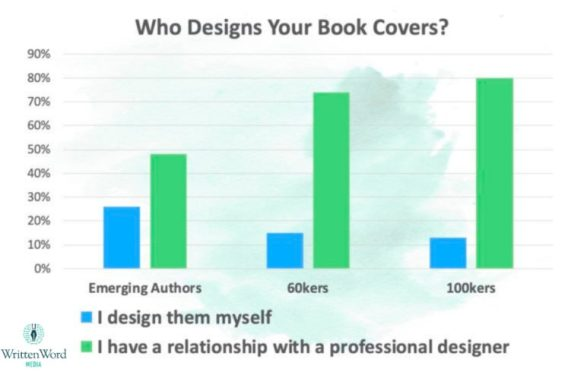 Marketing-Is-Hard-book covers 1