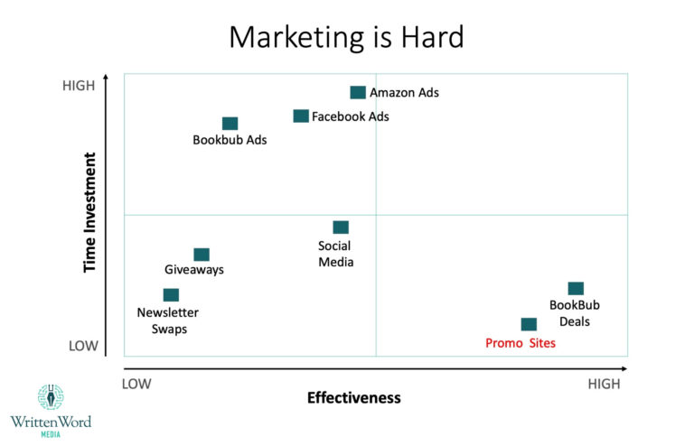 Marketing-Is-Hard-graph